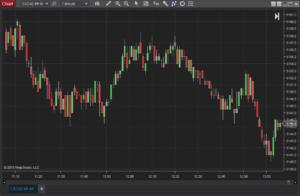 Chart Portara CQG Data Factory data in NinjaTrader 8